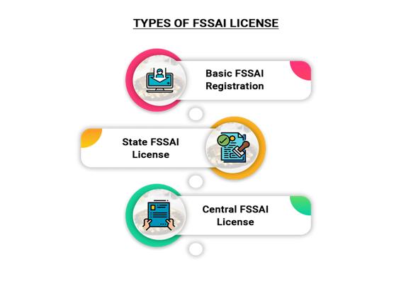 FSSAI license types
